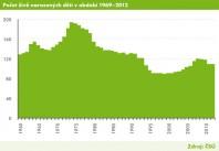 graf živě narozených děti v letech 1969 -2012