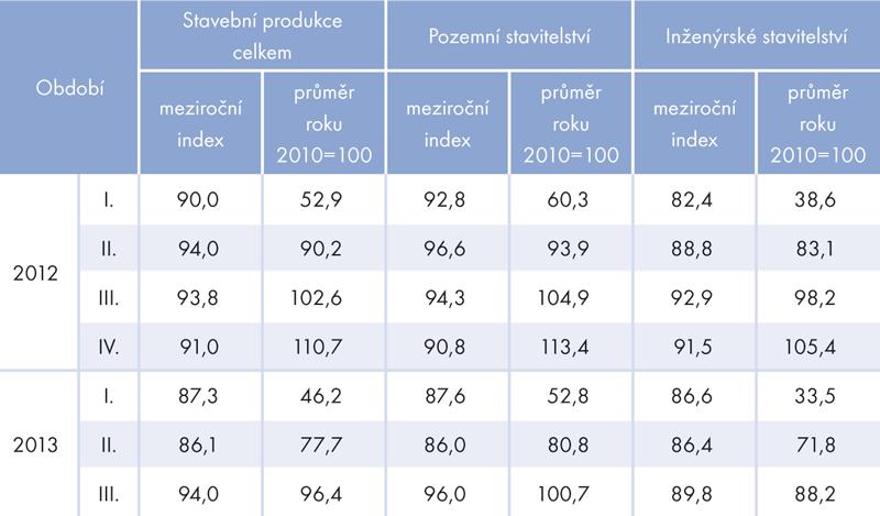 Index stavební produkce vobdobí 2012–2013 (ve stálých cenách)