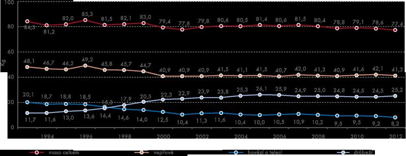 Spotřeba masa vhodnotě na kosti (na obyvatele za rok)