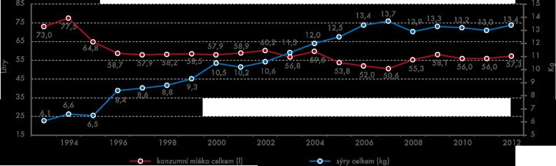 Spotřeba konzumního mléka asýrů (na obyvatele za rok)