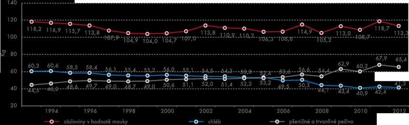 Spotřeba mouky apekárenských výrobků (na obyvatele za rok)