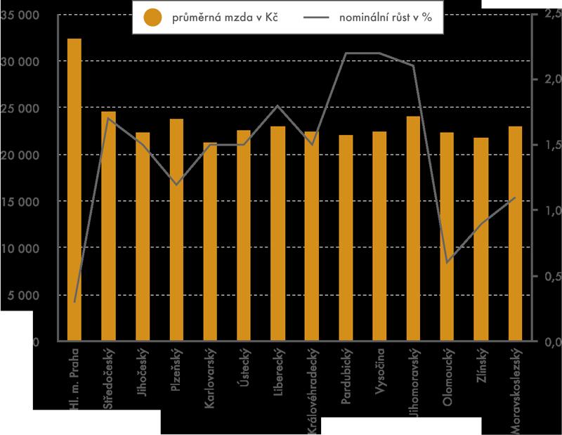 Průměrné mzdy ajejich růst podle krajů