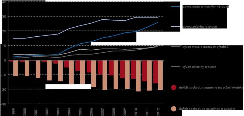 Zahraniční obchod se zeleninou aovocem, masem amasnými výrobky (vmld. Kč, běžné ceny)