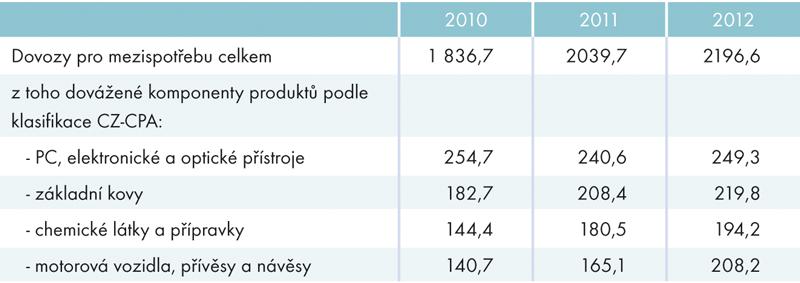 Zdroje zdovozu určené pro další zpracování aúpravu (mezispotřebu) vletech 2010 až 2012 (vmld. Kč)