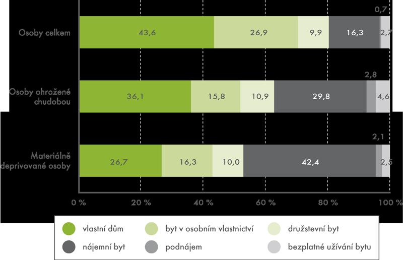 Právní forma užívání bytu za jednotlivé skupiny osob vroce 2012 (podíly v%)