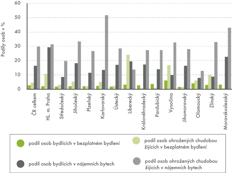 Podíly osob podle formy bydlení akraje vroce 2012