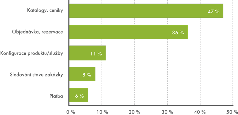 On-line služby na webových stránkách podniků, leden 2013  (podíl na celkovém počtu podniků)