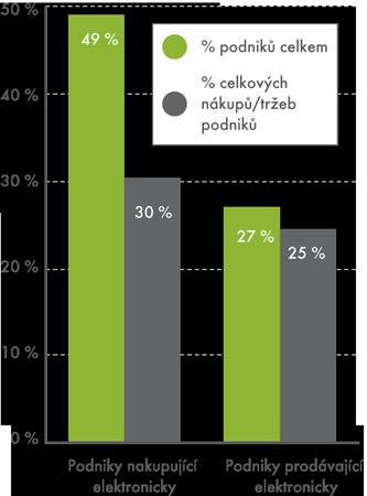 Elektronické obchodování vpodnicích ČR vroce 2012