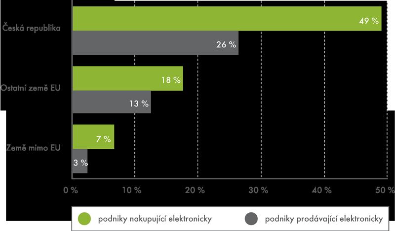 Podniky obchodující elektronicky podle sídla obchodního partnera, 2012  (podíl na celkovém počtu podniků)