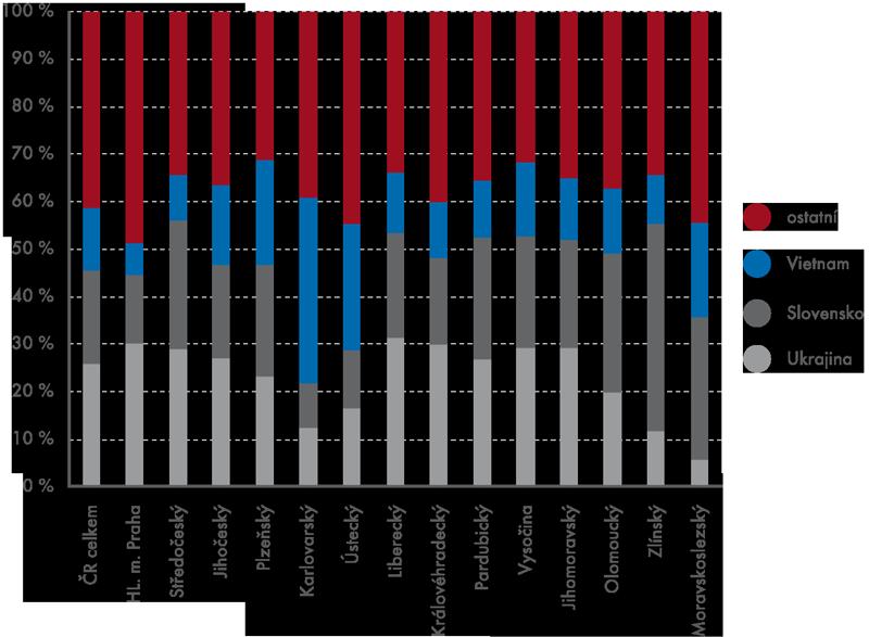 Podíl nejčastějších občanství cizinců vkrajích ČR vroce 2012