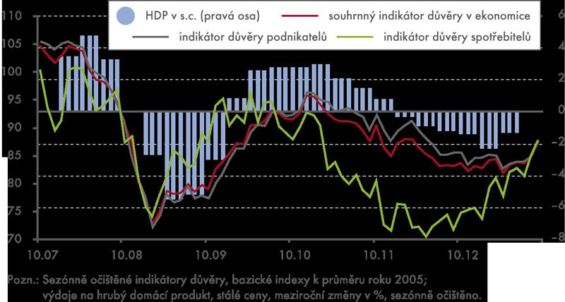 HDP aindikátory důvěry podle konjunkturálních průzkumů ČSÚ