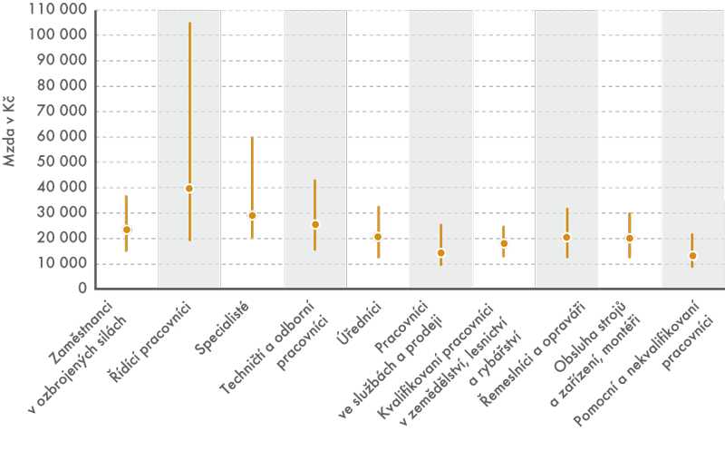 Decilová rozpětí podle kategorií zaměstnání