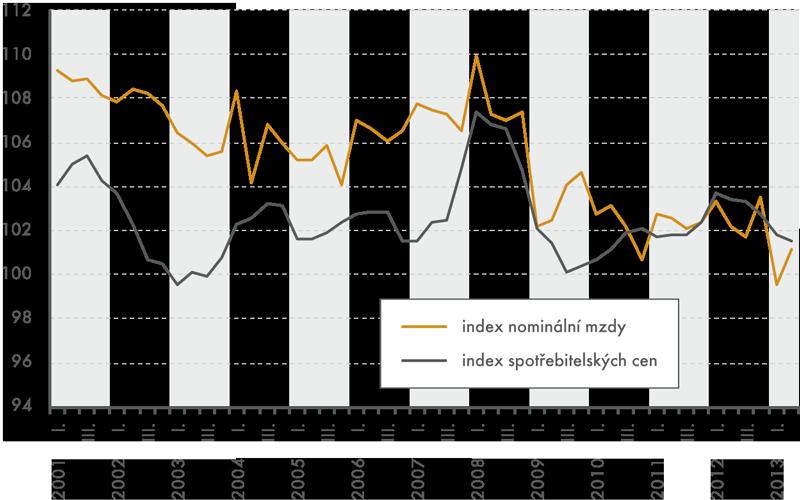 Vývoj nominálních areálných mezd vletech 2001–2013