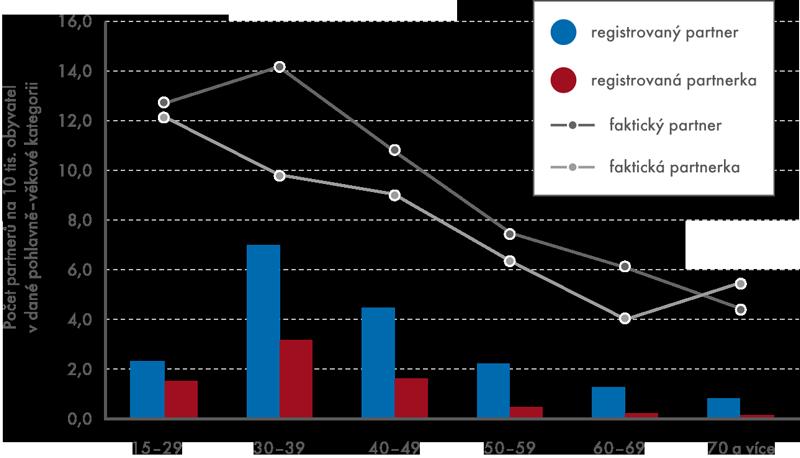 Osoby vtrvajícím registrovaném partnerství afaktickém partnerství podle věku vroce 2011