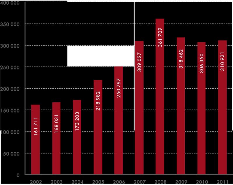 Vývoj počtu cizinců zaměstnaných na území ČR vletech 2002–2011