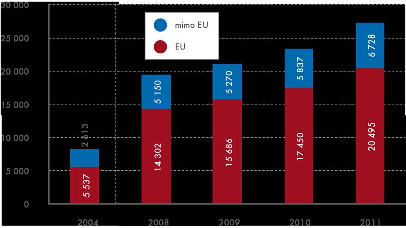 Vývoj počtu zaměstnaných cizinců vkategorii Pomocní anekvalifikovaní pracovníci