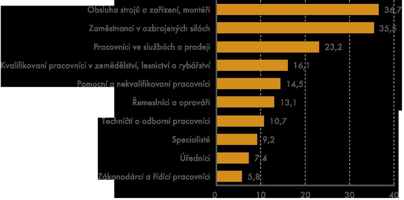 Podíl alespoň někdy pracujících vnoci podle hlavních tříd CZ-ISCO vroce 2012 (v%)
