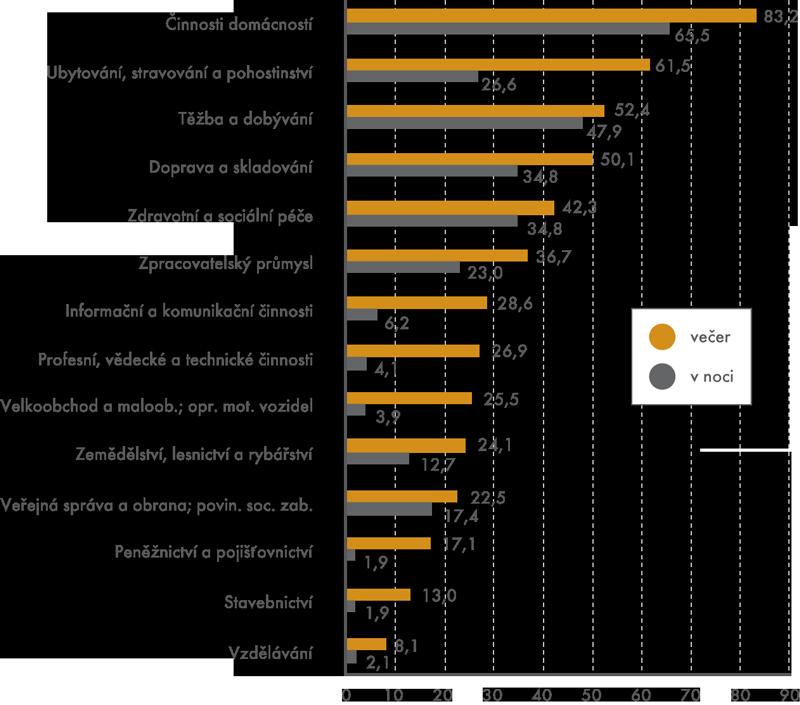 Podíl alespoň někdy pracujících večer avnoci ve vybraných odvětvích, 2012 (v%)