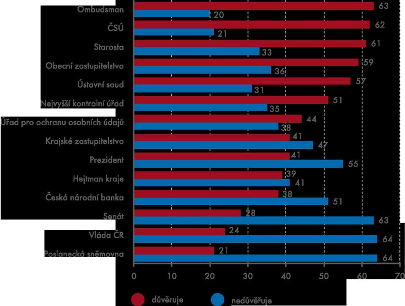 Důvěra anedůvěra kČSÚ vkontextu hodnocení jiných institucí (v%)