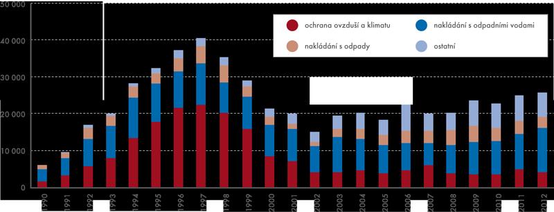 Investice na ochranu životního prostředí vobdobí 1990–2012 vmil. Kčs/Kč (běžné ceny)