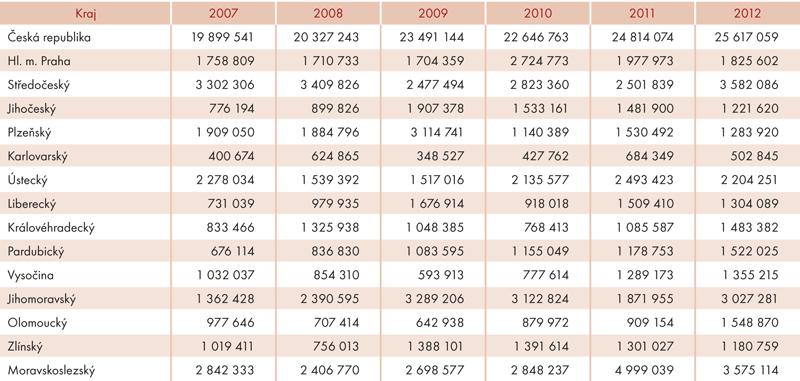 Investice na ochranu životního prostředí podle místa investice vletech 2007–2012 (vtis. Kč, běžné ceny)