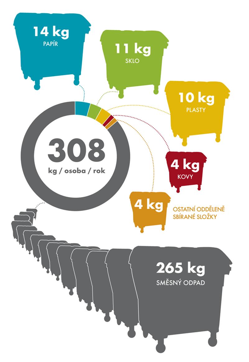 Produkce komunálního odpadu na osobu v kg v roce 2012