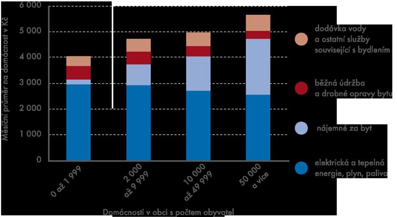 Náklady na bydlení udomácností SRÚ podle velikosti obce vroce 2012