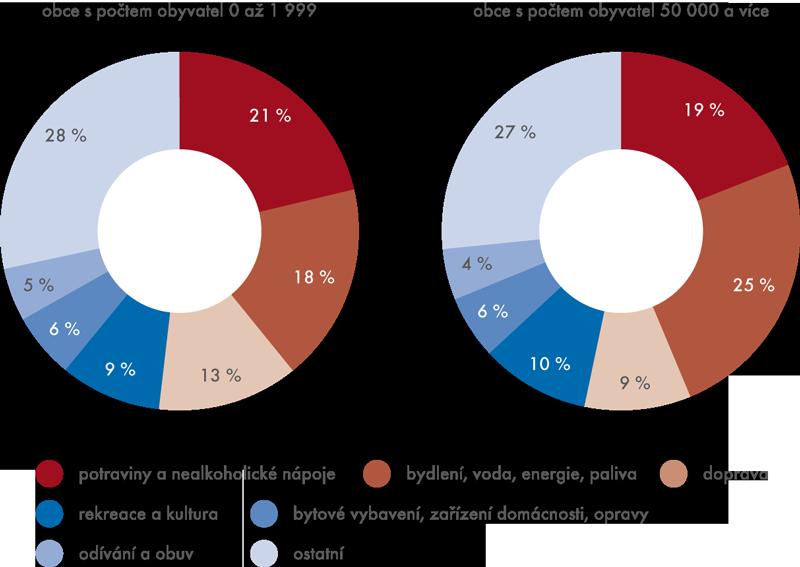 Struktura spotřebních vydání domácností SRÚ vroce 2012