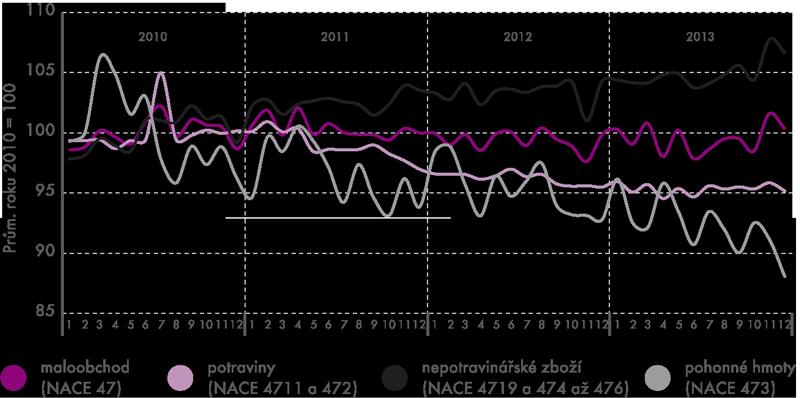 Tržby vmaloobchodě vČR vletech 2010–2013 (ve stálých cenách – sezónně očištěných)