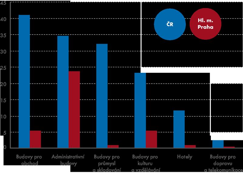 Výstavba komerčních nemovitostí vČR za roky 2006–2012 (vmld. Kč)