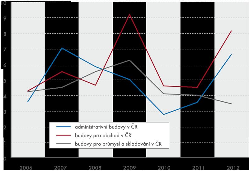 Vývoj výstavby vybraných typů komerčních nemovitostí  vČeské republice vletech 2006–2012 (vmld. Kč)