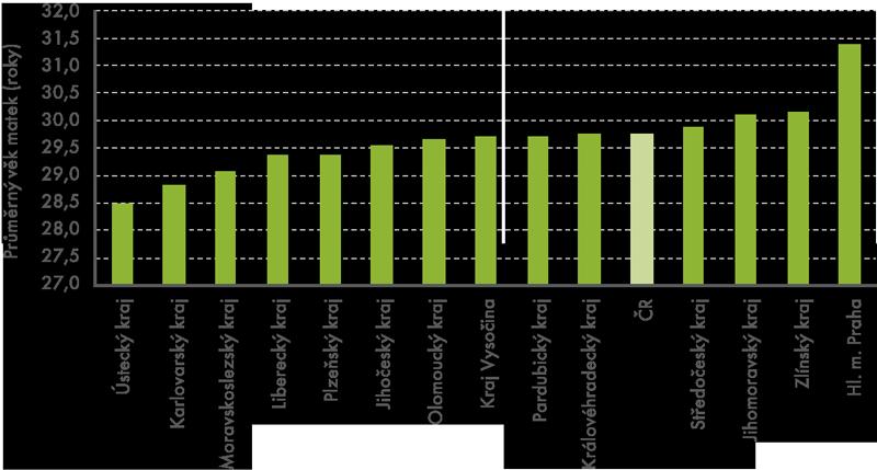 Průměrný věk matek při porodu vkrajích ČR vroce 2012