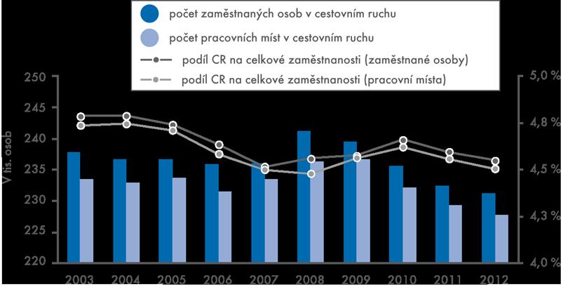 Zaměstnanost vcestovním ruchu  apodíl vnárodním hospodářství ČR vletech 2003–2012