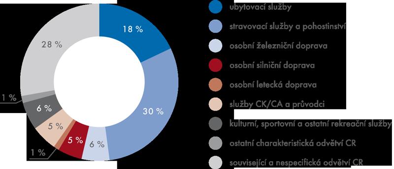 Struktura zaměstnanosti vcestovním ruchu podle odvětví vroce 2012