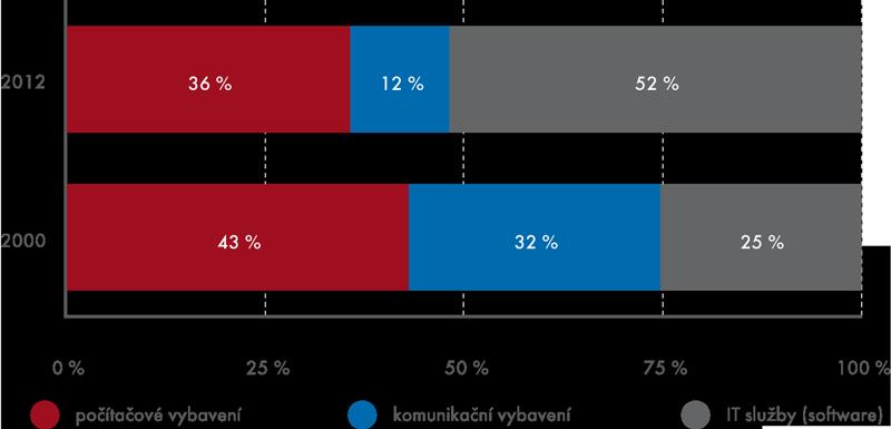 Investice do ICT podle hlavních skupin produktů vroce 2000 a2012 (%)