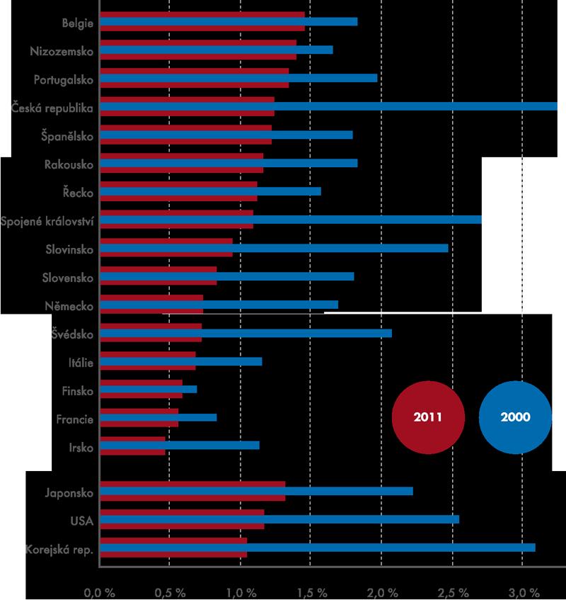 Podíl investic do ICT vybavení na tvorbě HDP ve vybraných zemích  vroce 2000 a2011