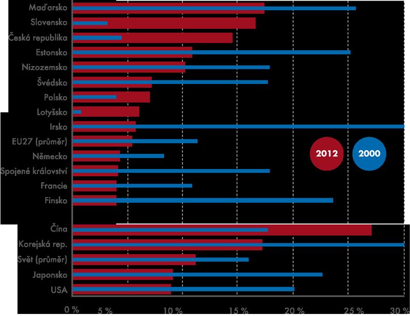 Podíl ICT zboží na celkovém vývozu ve vybraných zemích vroce 2000 a2012