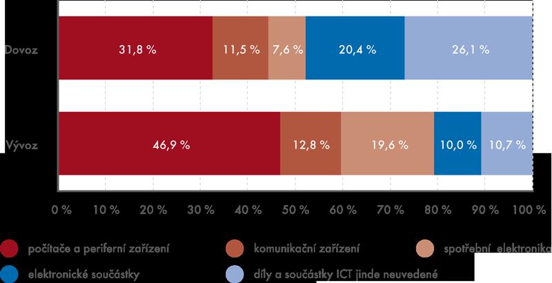 Struktura dovozu avývozu ICT zboží do azČR vletech 2009–2013 podle hlavních skupin ICT výrobků