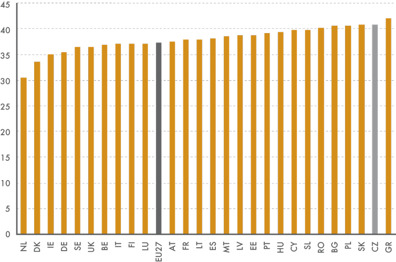 Délka obvyklé týdenní pracovní doby vEU27 vhlavním zaměstnání, 2012 (vhod.)