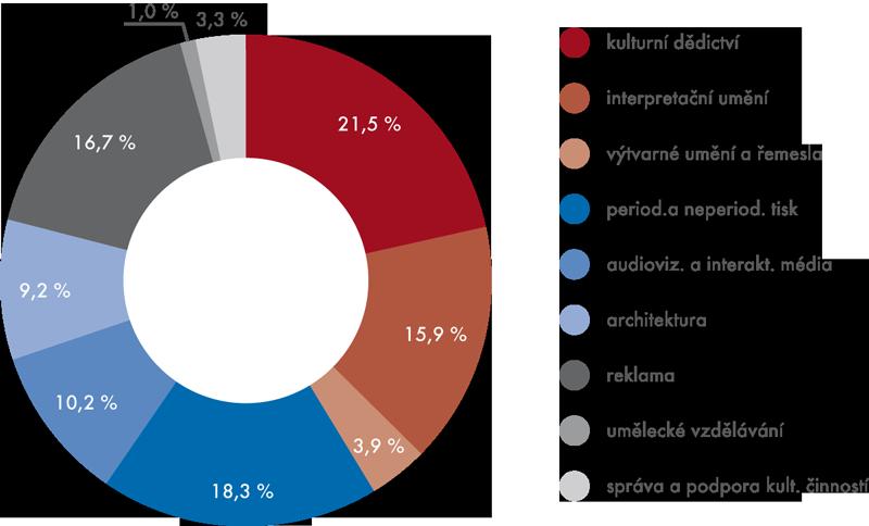 Struktura zaměstnanosti podle jednotlivých oblastí kultury, 2011