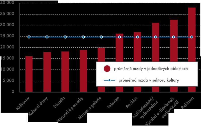 Průměrné mzdy vsektoru kultury vroce 2011 (v Kč)
