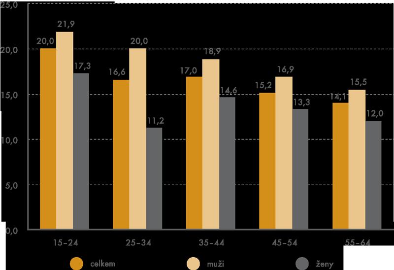 Podíl práce vnoci podle pohlaví avěku vroce 2012 (v%)