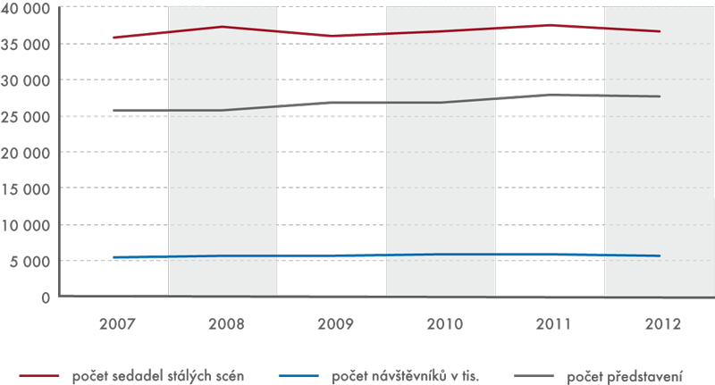 Vývoj počtu sedadel, návštěvníků apředstavení vletech 2007–2012