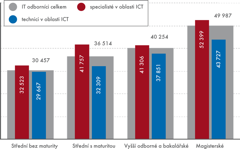 Průměrná hrubá měsíční mzda IT odborníků podle zaměstnání anejvyššího dosaženého vzdělání vroce 2012 (vKč)