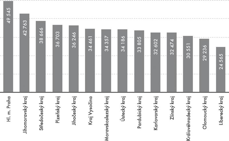 Průměrná hrubá měsíční mzda IT odborníků vkrajích ČR vroce 2012 (vKč)