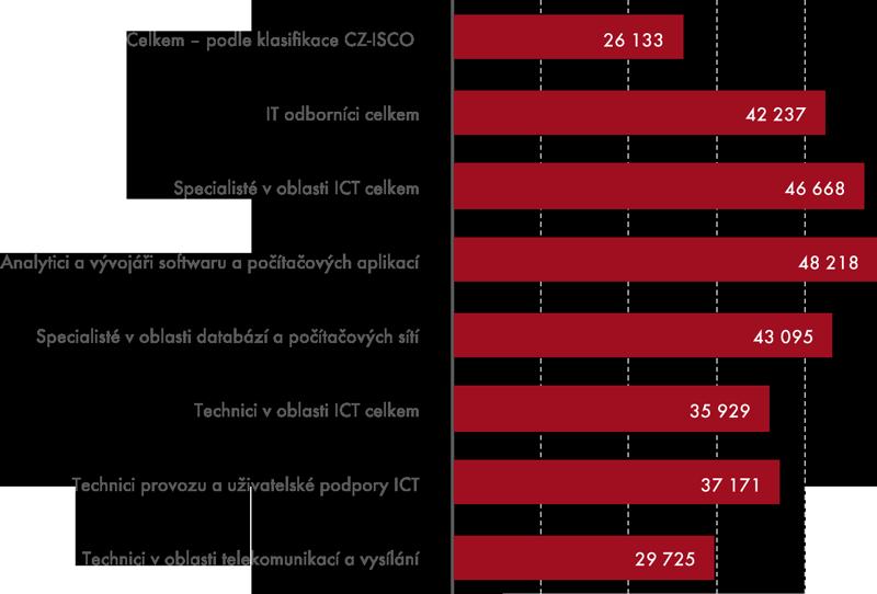 Průměrná hrubá měsíční mzda vČR vroce 2012  (vKč)