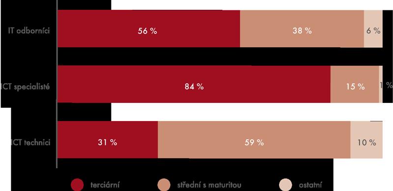 IT odborníci podle zaměstnání anejvyššího dokončeného vzdělání, 2012