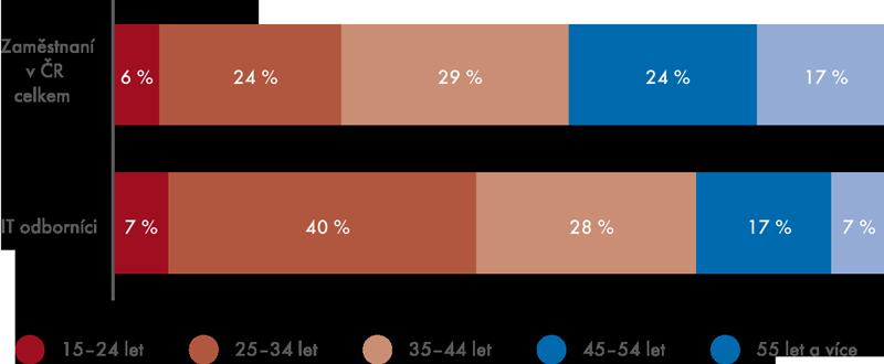 IT odborníci vČR podle věku, 2012