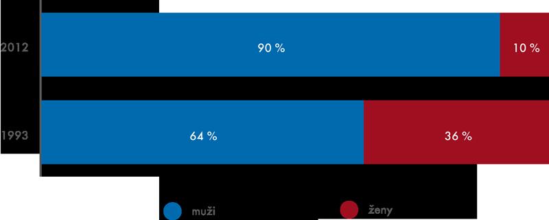 IT odborníci vČR podle pohlaví vroce 1993 a2012