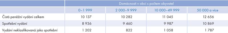 Čistá peněžní vydání domácností podle velikosti obce vroce 2012 (průměry na osobu vKč za měsíc)
